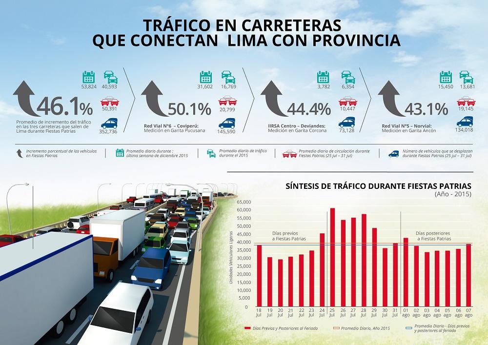 Tráfico de las carreteras para salir de Lima aumenta en 46.1% durante la semana de Fiestas Patrias