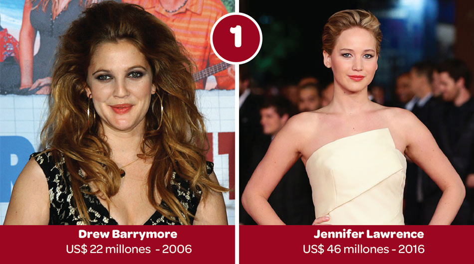 Forbes, actrices