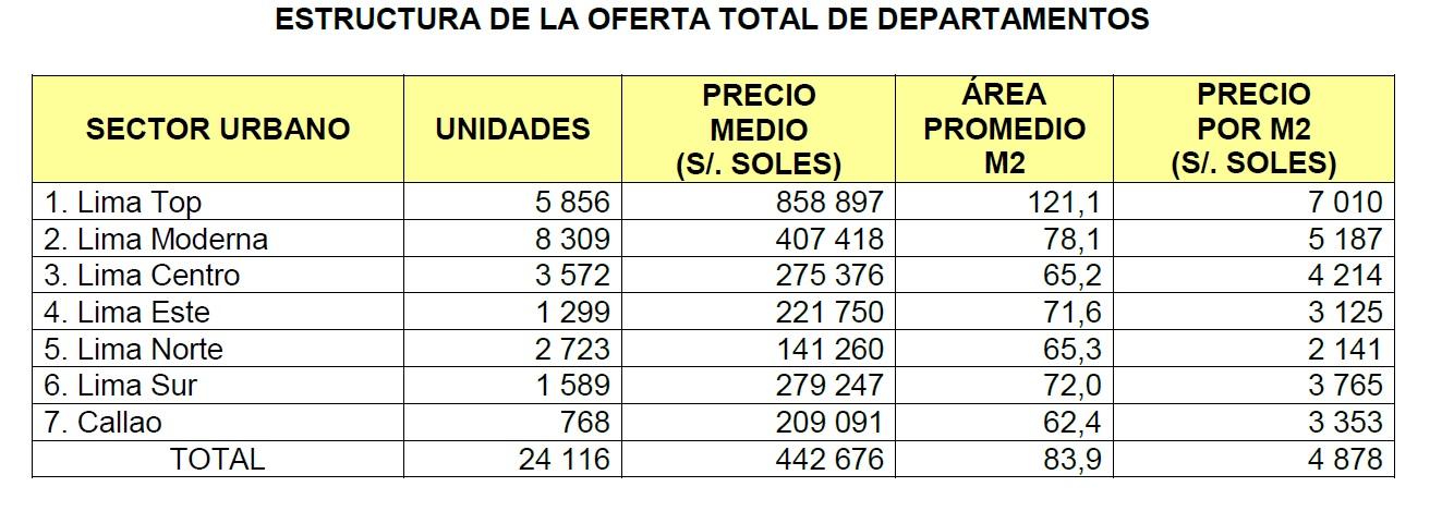 Conozca cómo varían de precio los departamentos en los diversos distritos de Lima