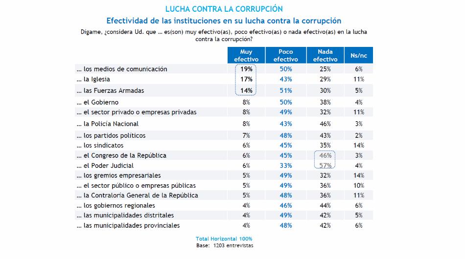 Perú, corrupción, encuesta, Pulso Perú, Datum Internacional