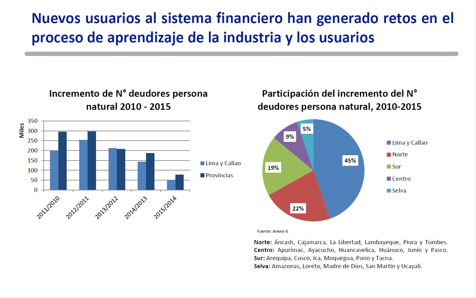 ¿Por qué en provincia la gente está más endeudada con los bancos que en Lima?