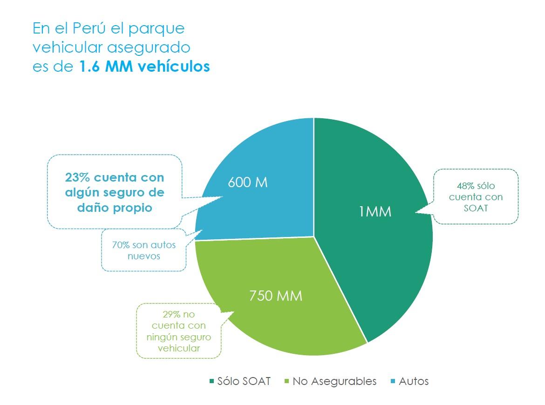 En el Perú el 29% de vehículos circula sin SOAT