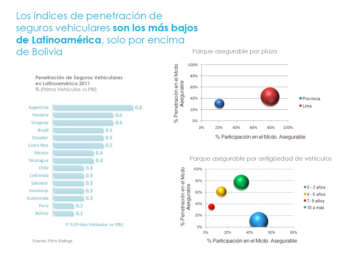 Bolivia es el país latino con menos seguros vehiculares, ¿Perú qué posición ocupa?