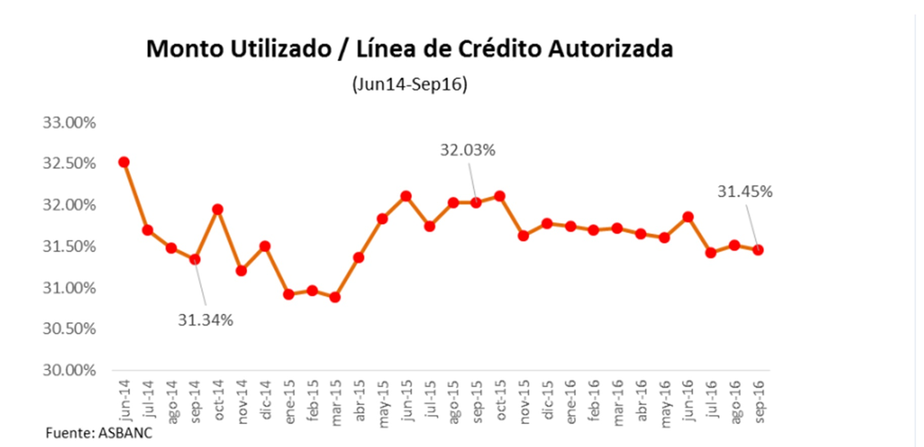 Asbanc: Financiamiento con tarjetas de crédito sube 8.46% en setiembre