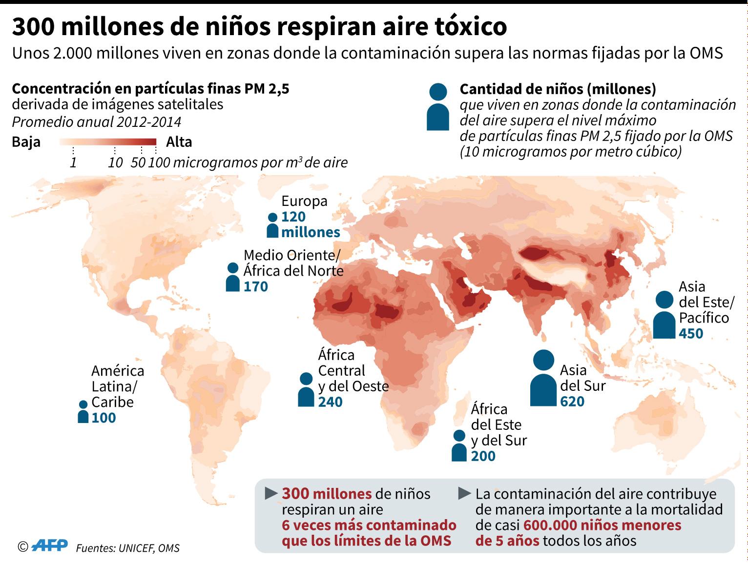 Unicef: Contaminación ambiental mata 600,000 niños cada año