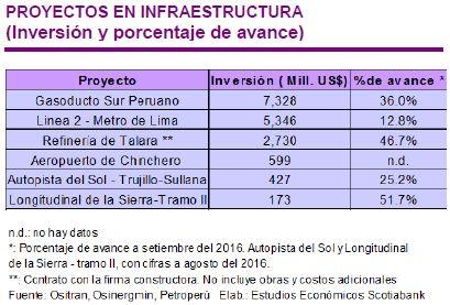 Proyectos de infraestructura retomarían su dinamismo en primeros meses del 2017, prevé Scotiabank