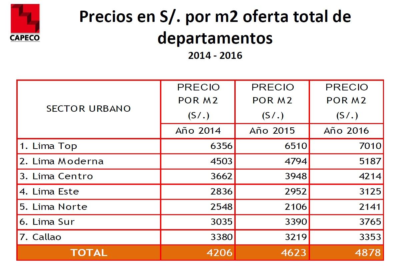 Precio de viviendas en Lima ¿en cuánto se incrementaron este año?