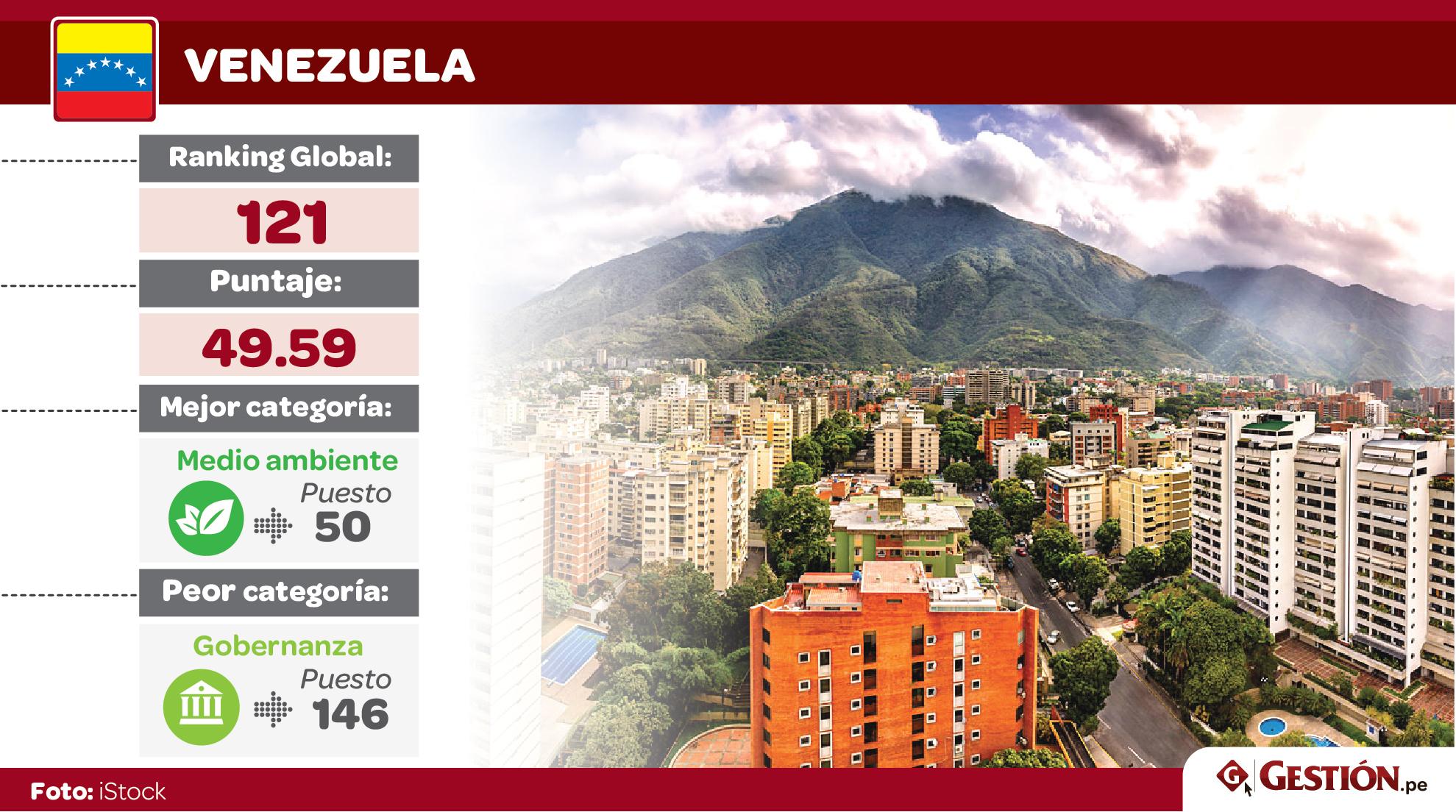 América Latina, ranking, paises