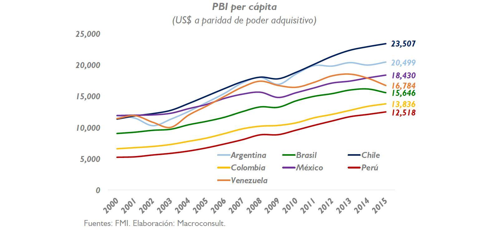 PBI:¿Cómo está nuestro ingreso por habitante frente a los países de la región?