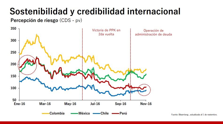 Economía, MEF, Alfredo Thorne, CADE 2016