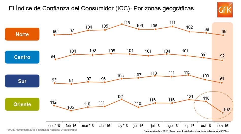 Lima, GfK, consumidor