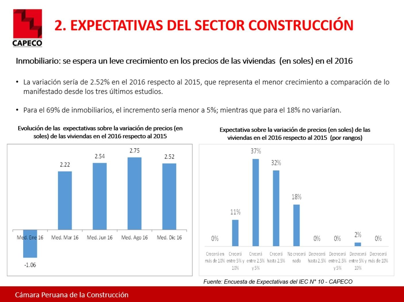 Precios de viviendas en Lima: ¿Cuánto aumentarán su valor el próximo año?