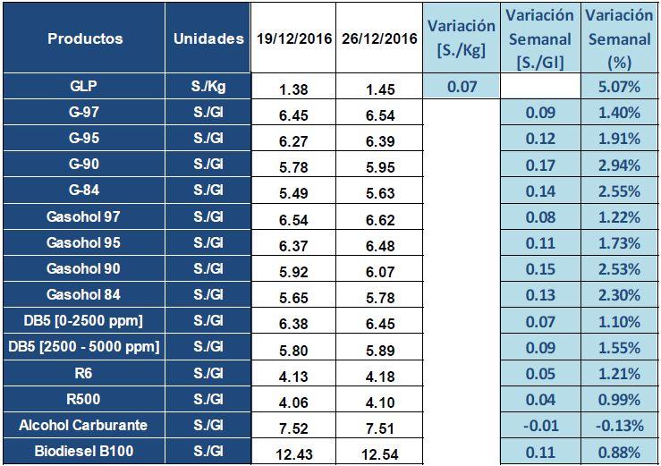 Precios de referencia de las gasolinas y gasoholes suben hasta 2.74% esta semana