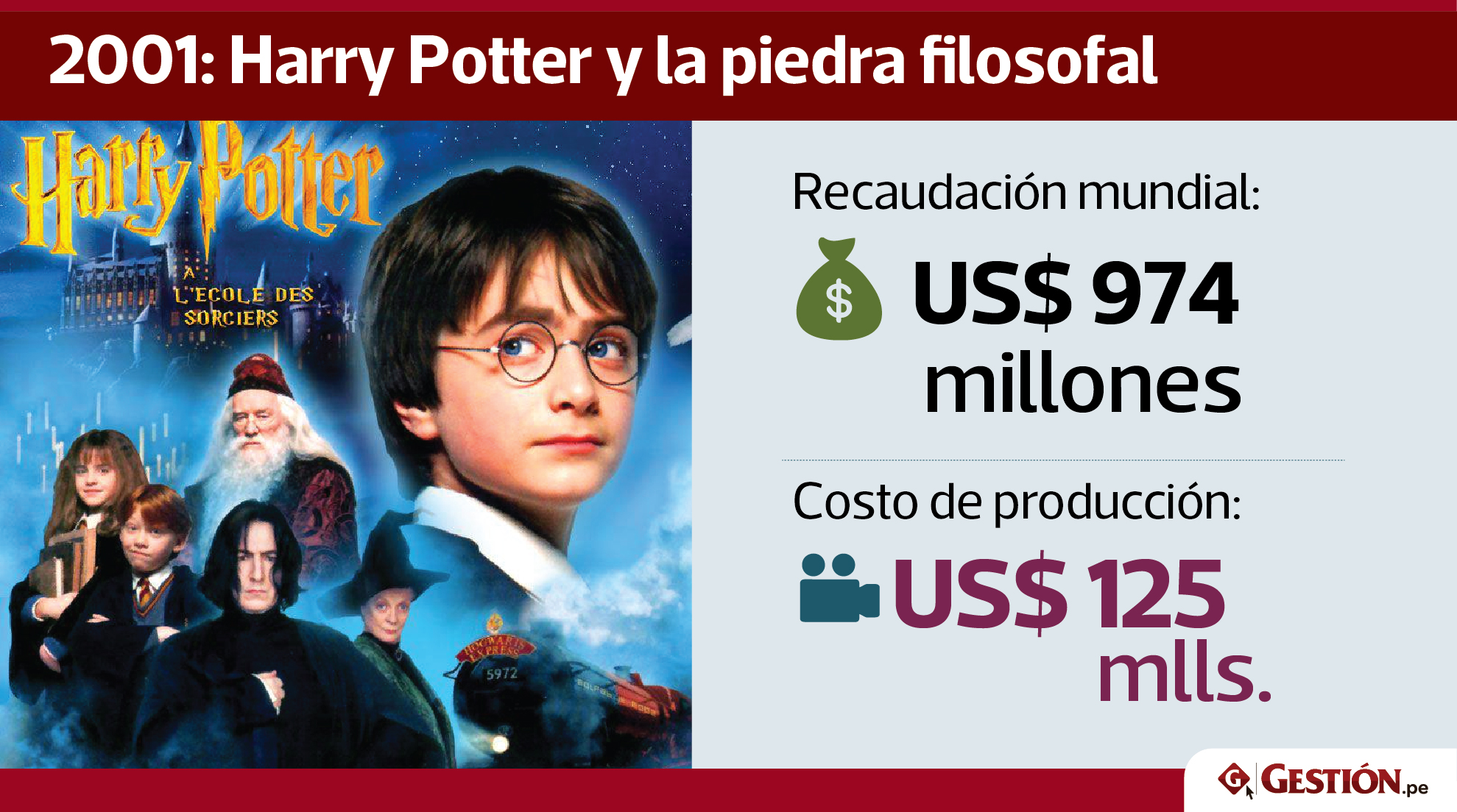 producción, cine, Harry Potter, películas, dinero, recaudación