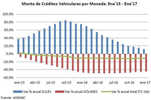 Saldo total de créditos vehiculares cayó 11.27% en enero