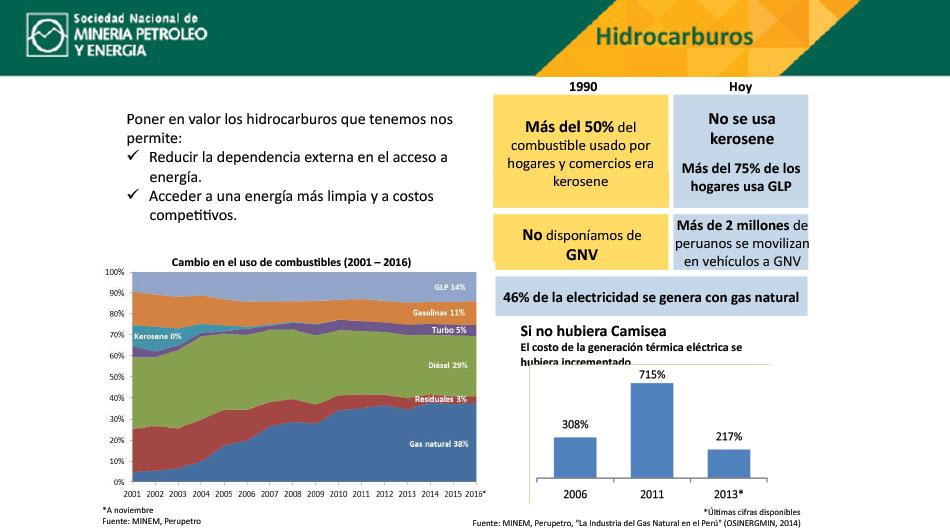 Perú, hidrocarburos, hidrocarburos en Perú, sector, minero, minero energético