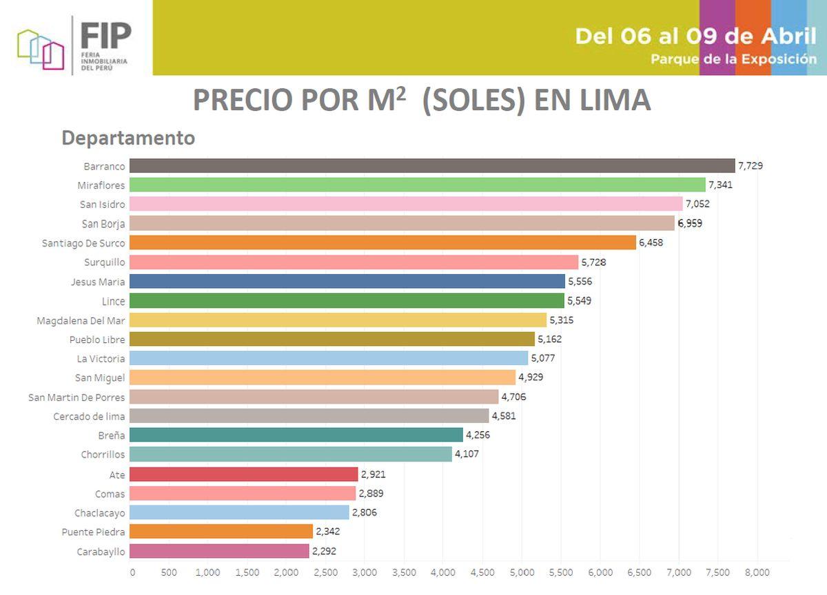 Precios de viviendas: ¿en qué distritos de Lima cuesta más el metro cuadrado?