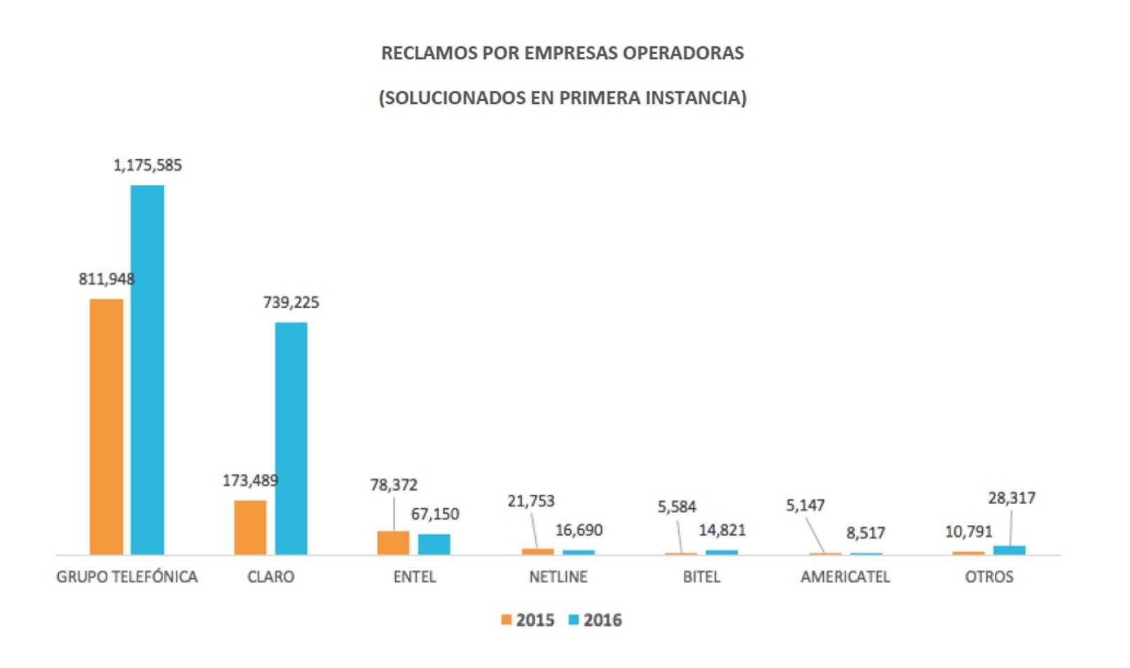 Osiptel: Telefónica encabeza a empresas de telecomunicaciones con más reclamos de usuarios