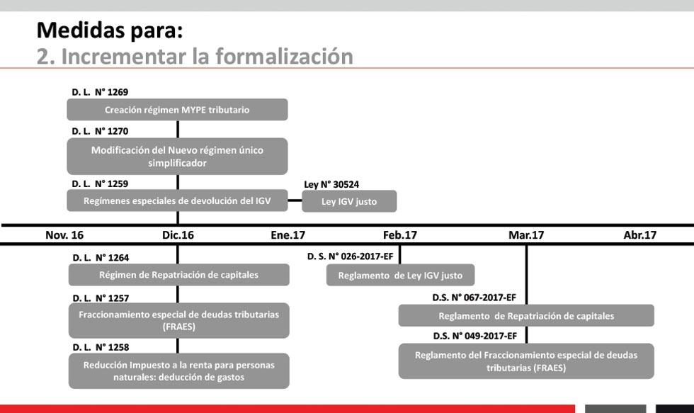 MEF, política económica, economía en el Perú