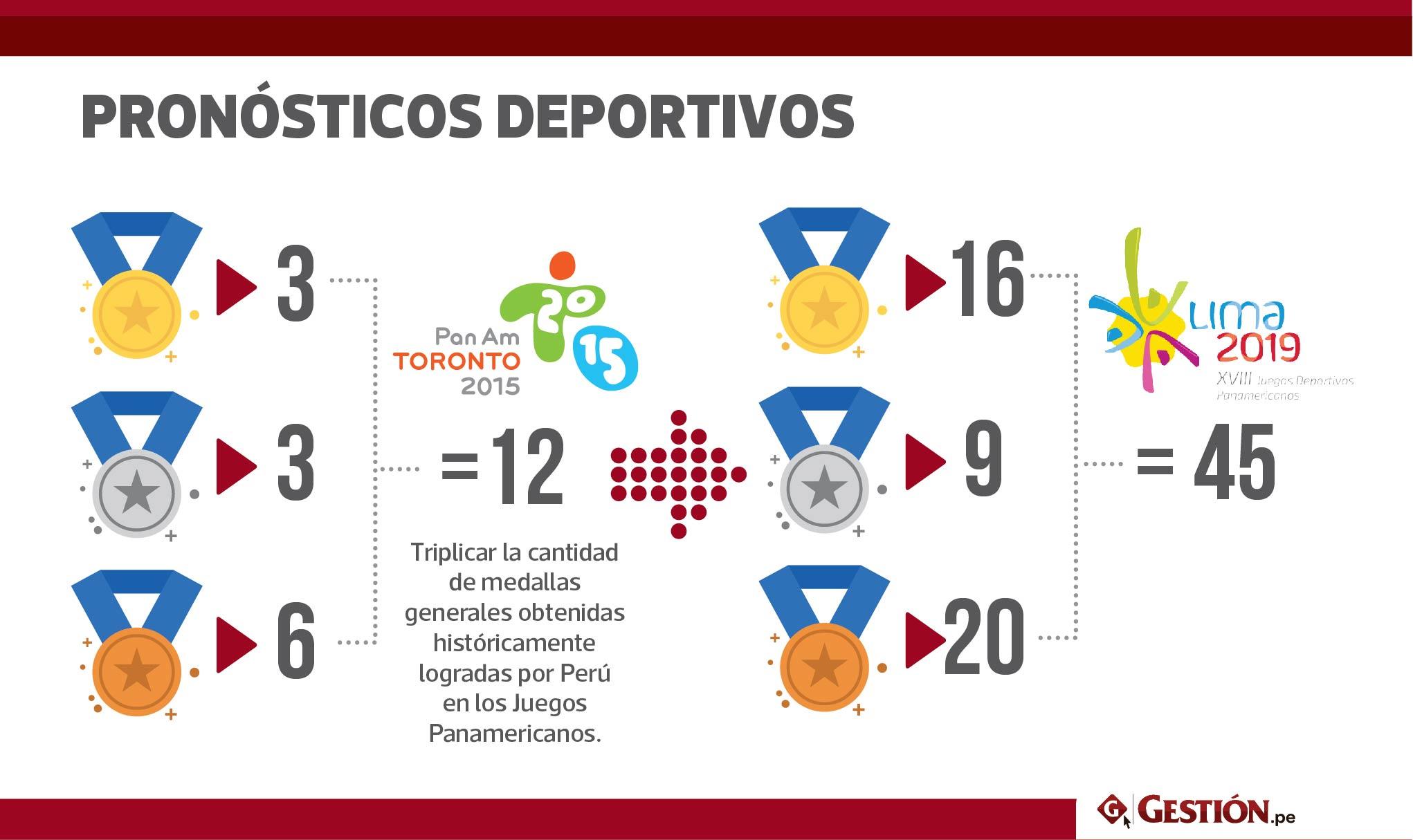 medallas, Panamericanos Lima 2019, Panamericanos Lima