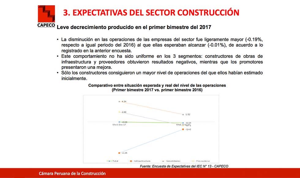 Cu les son las expectativas de las empresas del sector for Empresas construccion