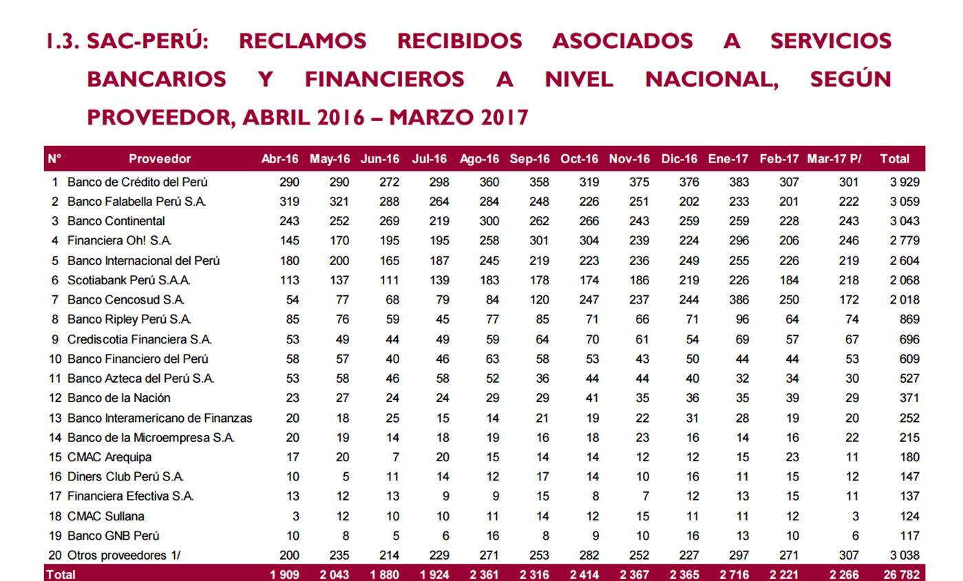 Indecopi: 45 de cada 100 reclamos son contra entidades financieras