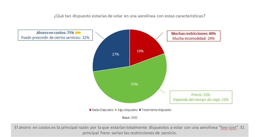 Viva Air Perú: Este será el impacto de la low cost en el turismo interno