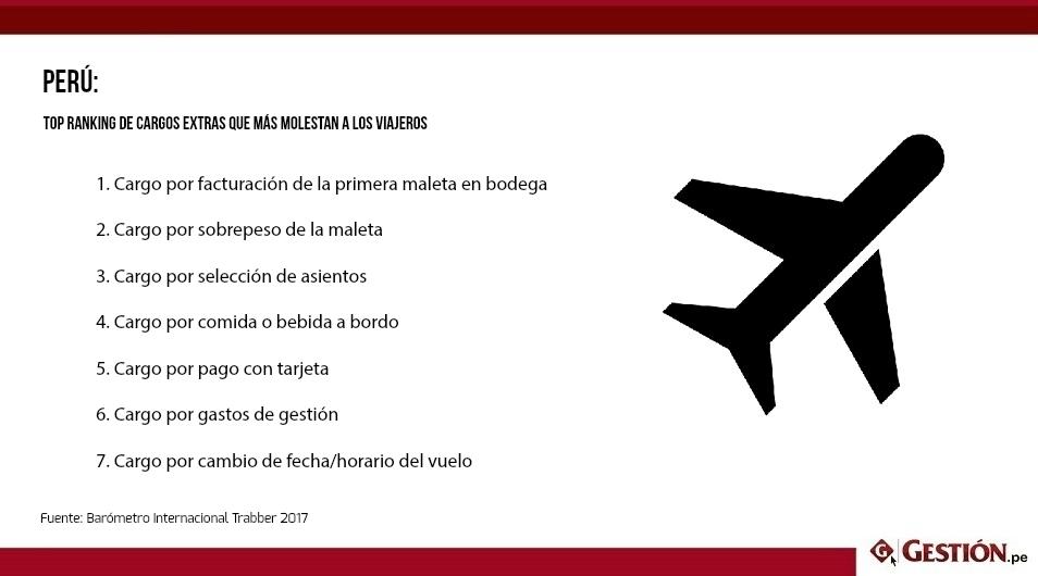 Trabber.pe: ¿Qué pago extra molesta más a los peruanos cuando viajan?