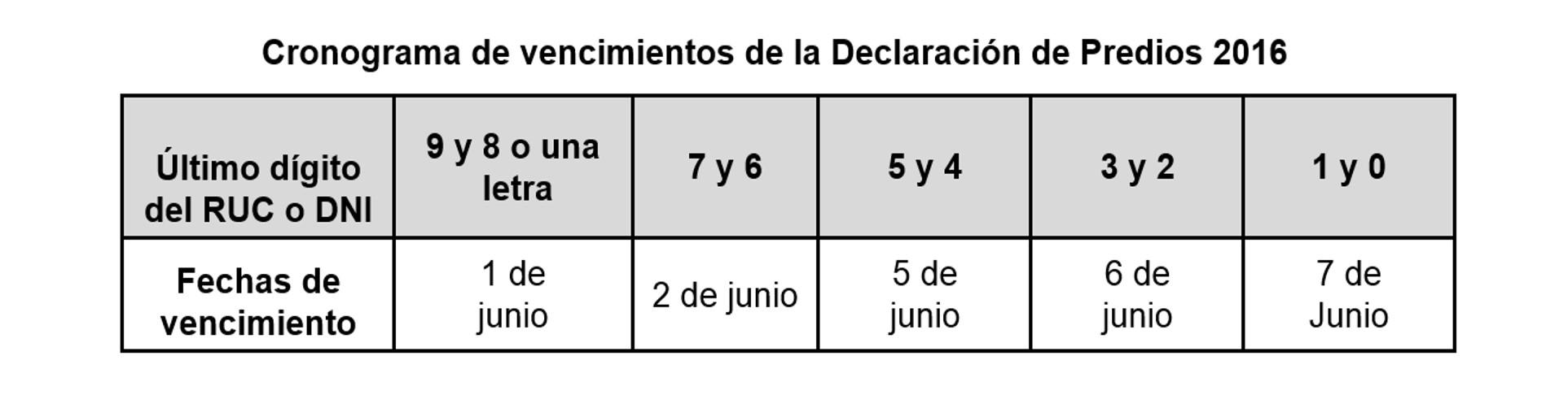 Sunat: El 1 de junio empieza presentación de Declaración de Predios, ¿quiénes deben hacerlo?