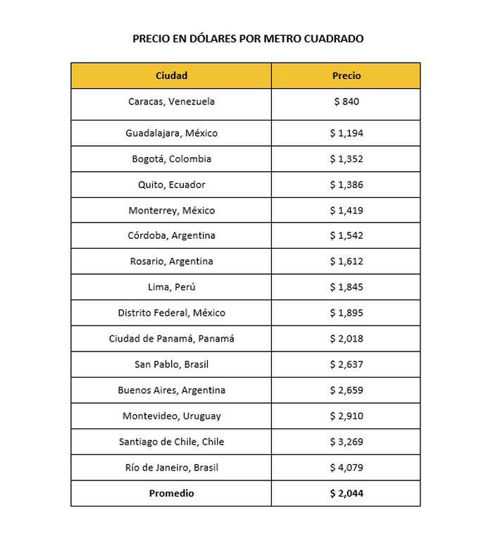 Precio de viviendas: ¿cuánto cuesta el m2 en las ciudades de América Latina?