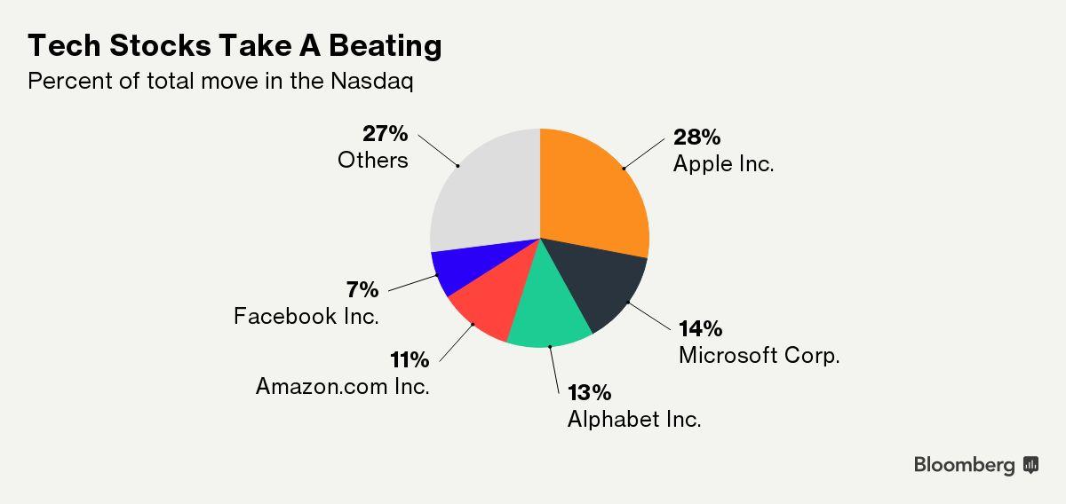 Sólo cinco acciones representan casi 75% de la caída del Nasdaq ¿Cuáles son?