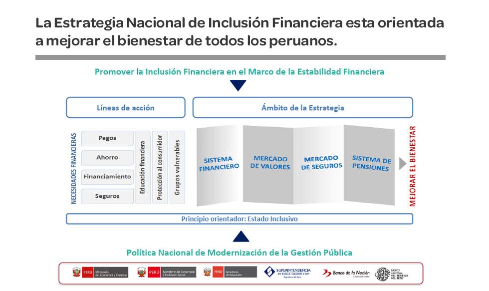 Perú, sistema financiero, bancos, pérdida, financiero