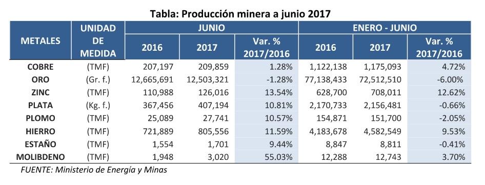 Producción de oro en Perú arrastra caída hasta junio, pese a mayor precio