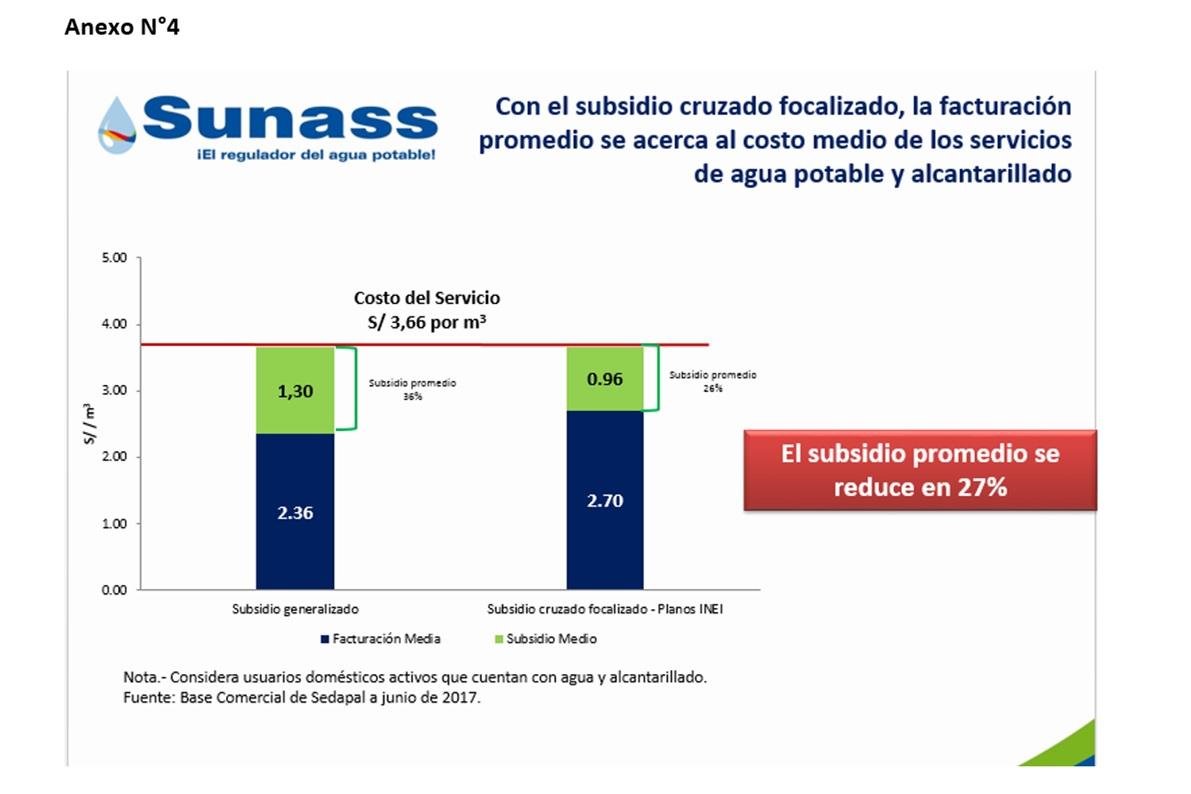 Sunass anuncia alza de las tarifas de agua para el 67% de usuarios de Lima y Callao