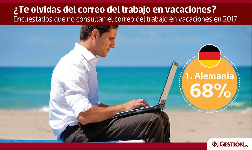 empleo, trabajo, vacaciones, correo