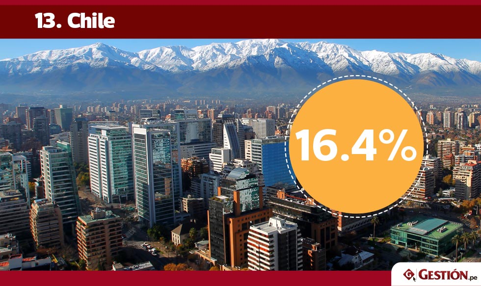 desempleo, América Latina, jóvenes, jóvenes desempleados