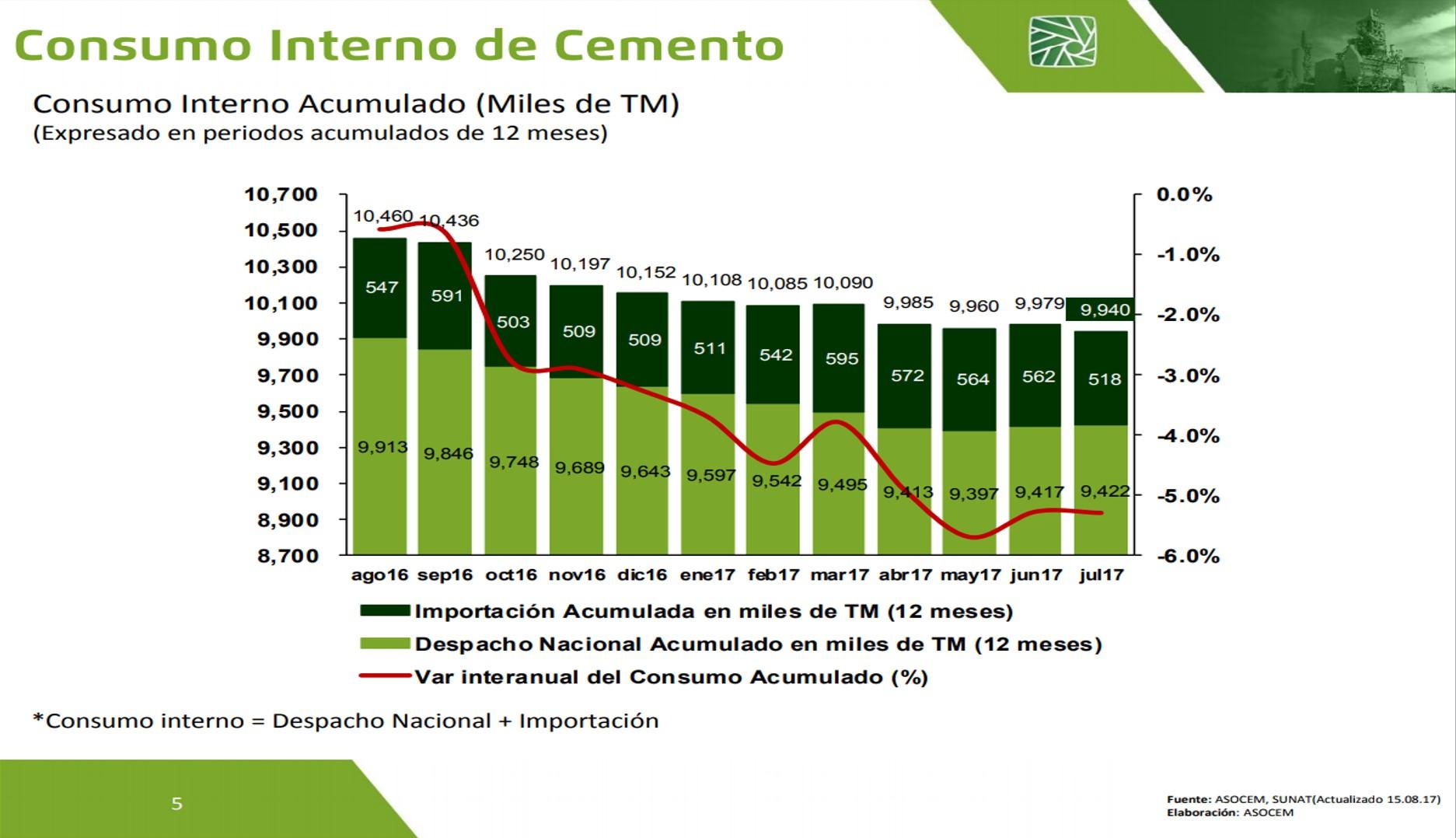 Asocem: Despacho nacional de cemento creció 0.6% en julio
