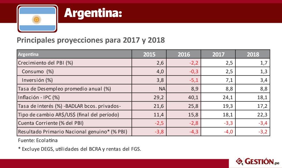 economia, PBI, inversión, Latinoamérica, metas 2018