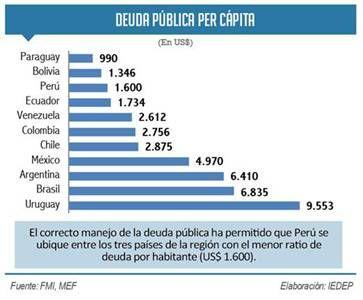 Perú es tercero en América Latina con menor ratio de deuda pública por habitante