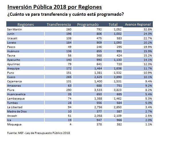 Solo el 6% de los proyectos públicos para el 2018 están listos para recibir dinero