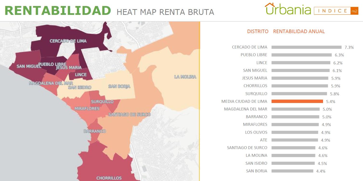 Alquilar viviendas en Lima Cercado es más rentable que hacerlo en San Isidro o Miraflores