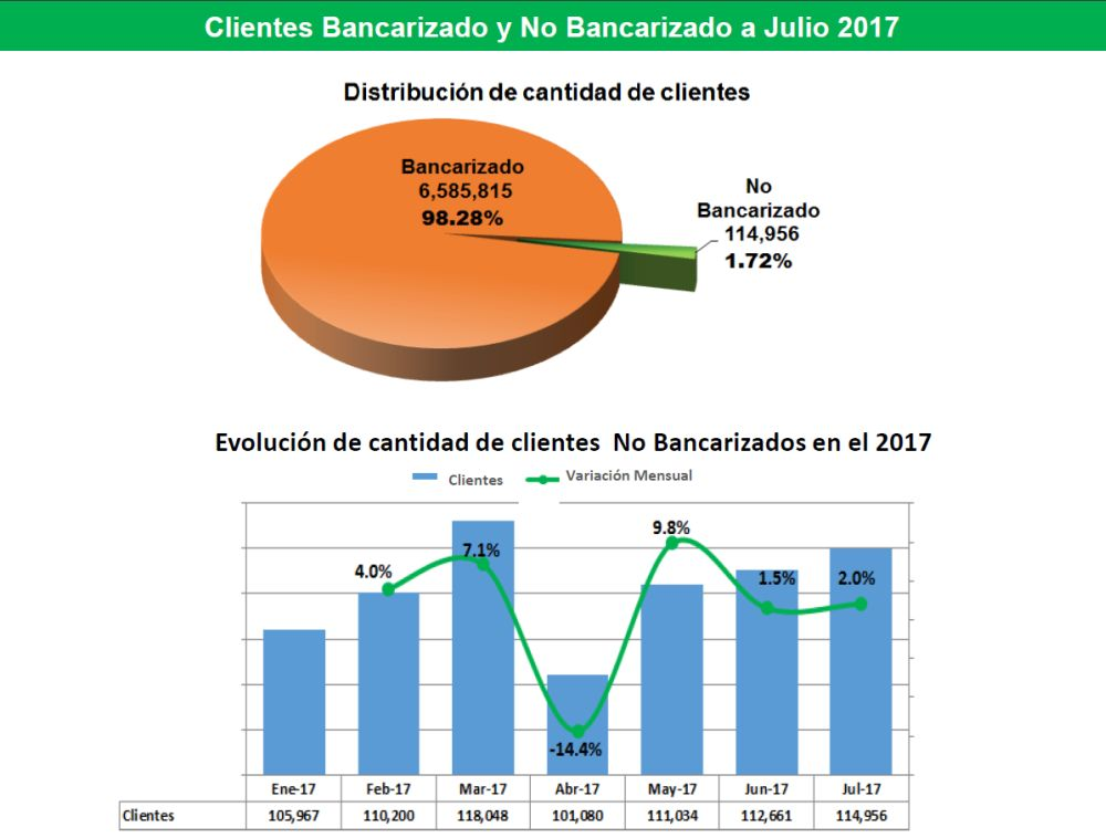 ¿Quiénes conforman el segmento de no bancarizados en el Perú?