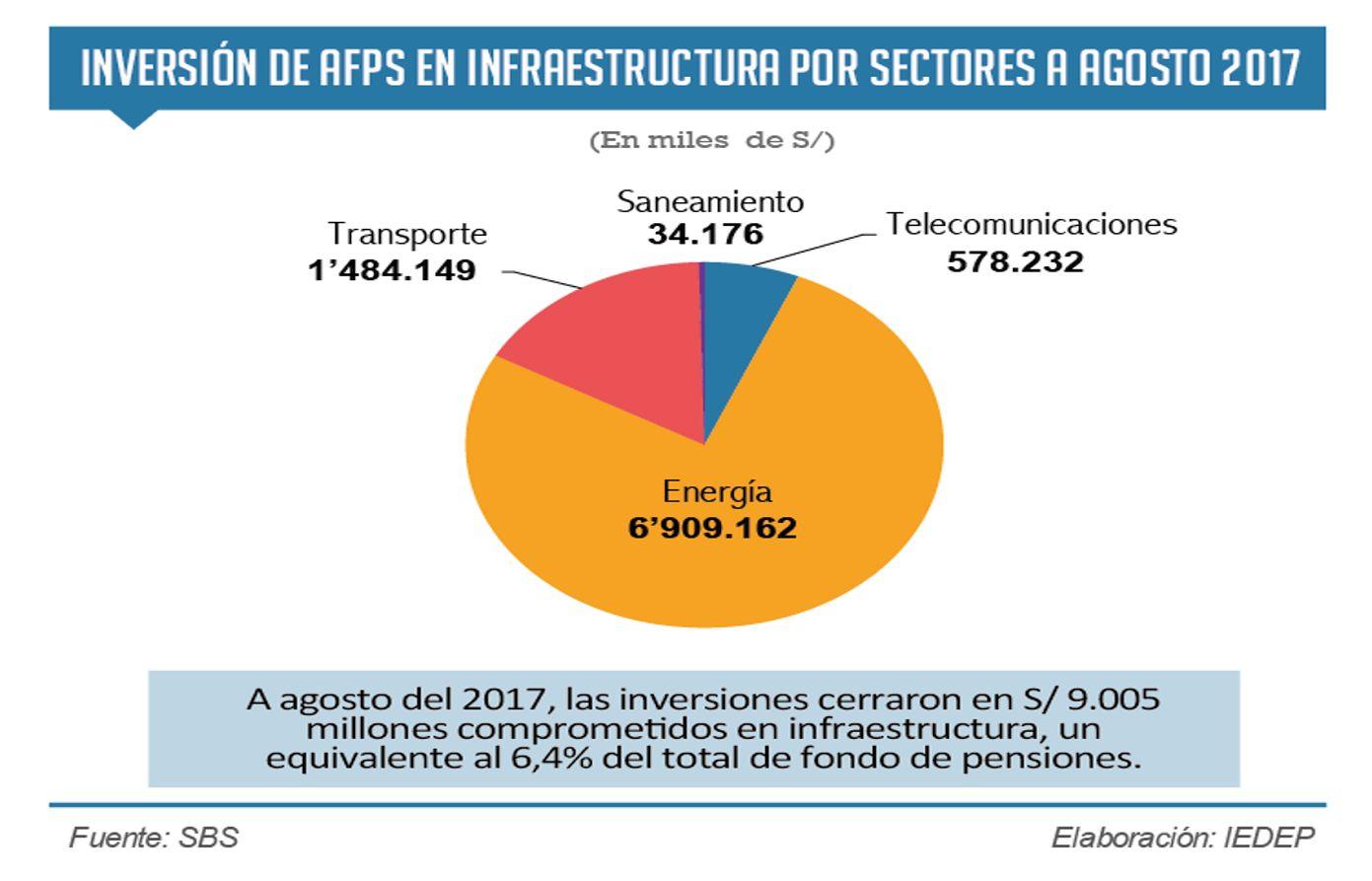 Inversiones de las AFP en infraestructura caen 34.4% a agosto, informó CCL