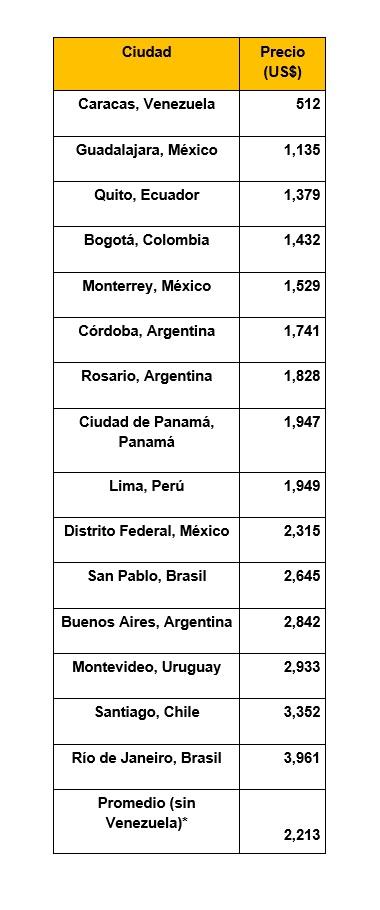 Sube precio del metro cuadrado en Lima, en línea con otras ciudades de la región