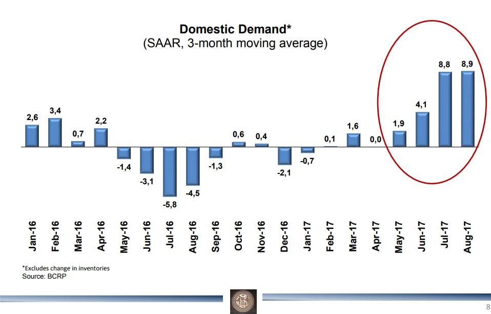 BCR, economía peruana
