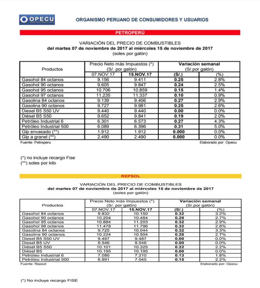 bb90bcb142d0 Repsol y Petroperú subieron hoy precios de combustibles hasta 5% por ...