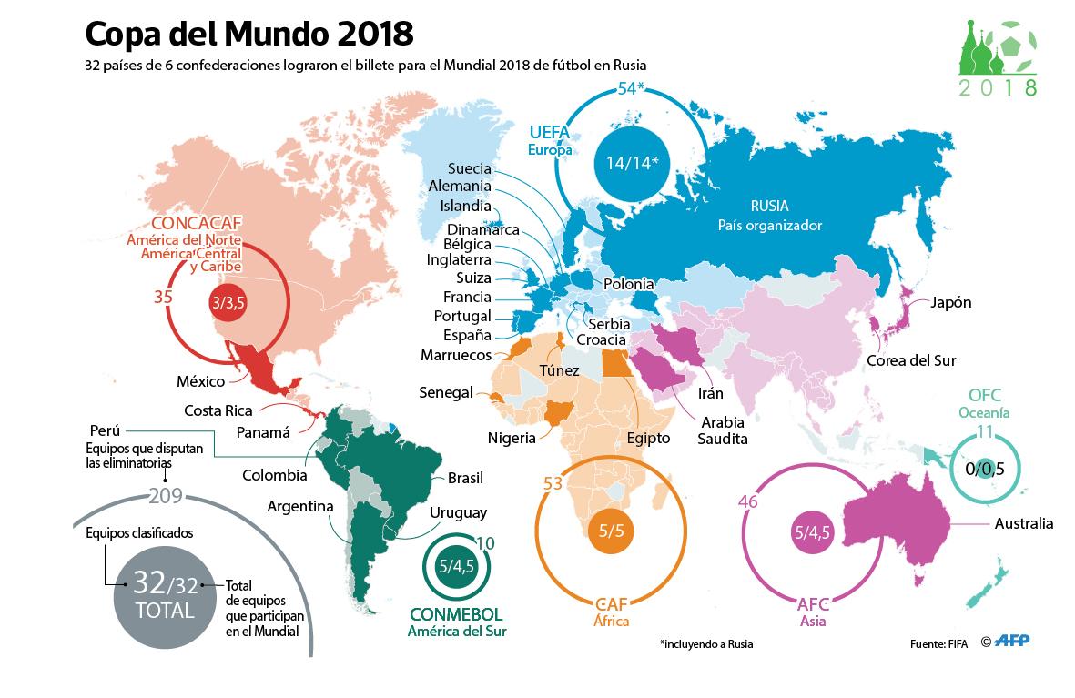 Perú al Mundial Rusia 2018 y su impacto en nuestra economía