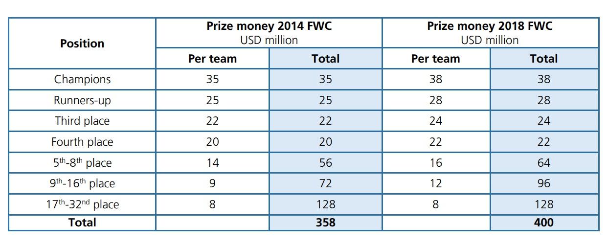 Rusia 2018: El millonario premio que recibirá Perú de la FIFA por su clasificación