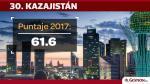 Los países que ocupan los primeros 30 puestos del Ranking Mundial del Talento 2017 - Noticias de seres humanos